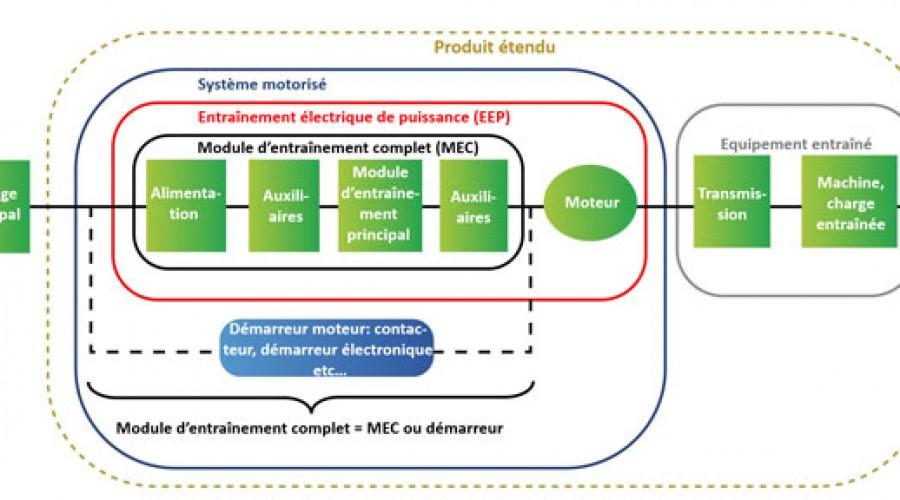 L'efficacité des systèmes à vitesse variable
