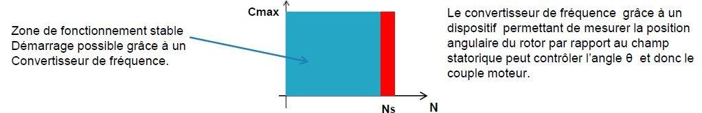 principe moteur synchrone