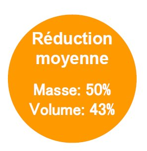 reduction massique w22
