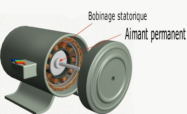 moter synchrone aimants