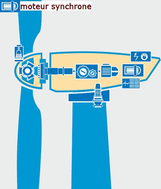 moteur synchrone eolienne