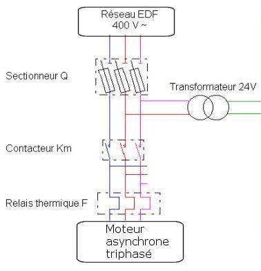 liaison edf moteur asynchrone triphase