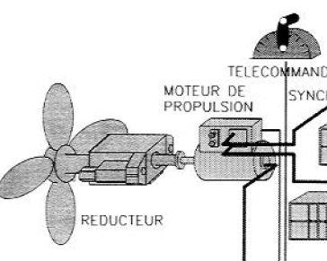 moteur propulsion