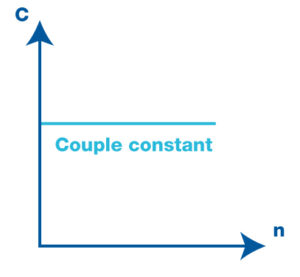 Couple constant