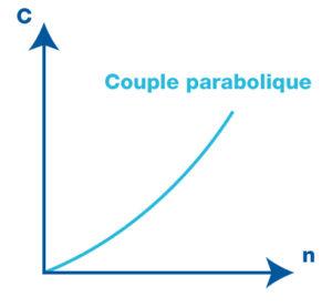 Couple parabolique