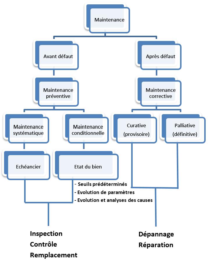 Diagramme des différentes maintenances