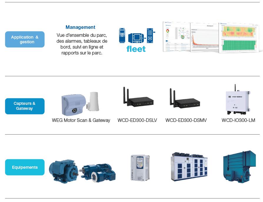 Les capteurs connectés WEG